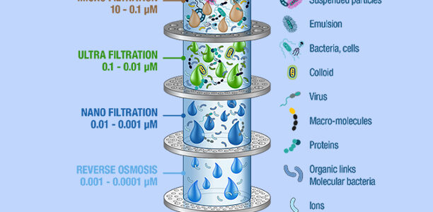 Water Filteration